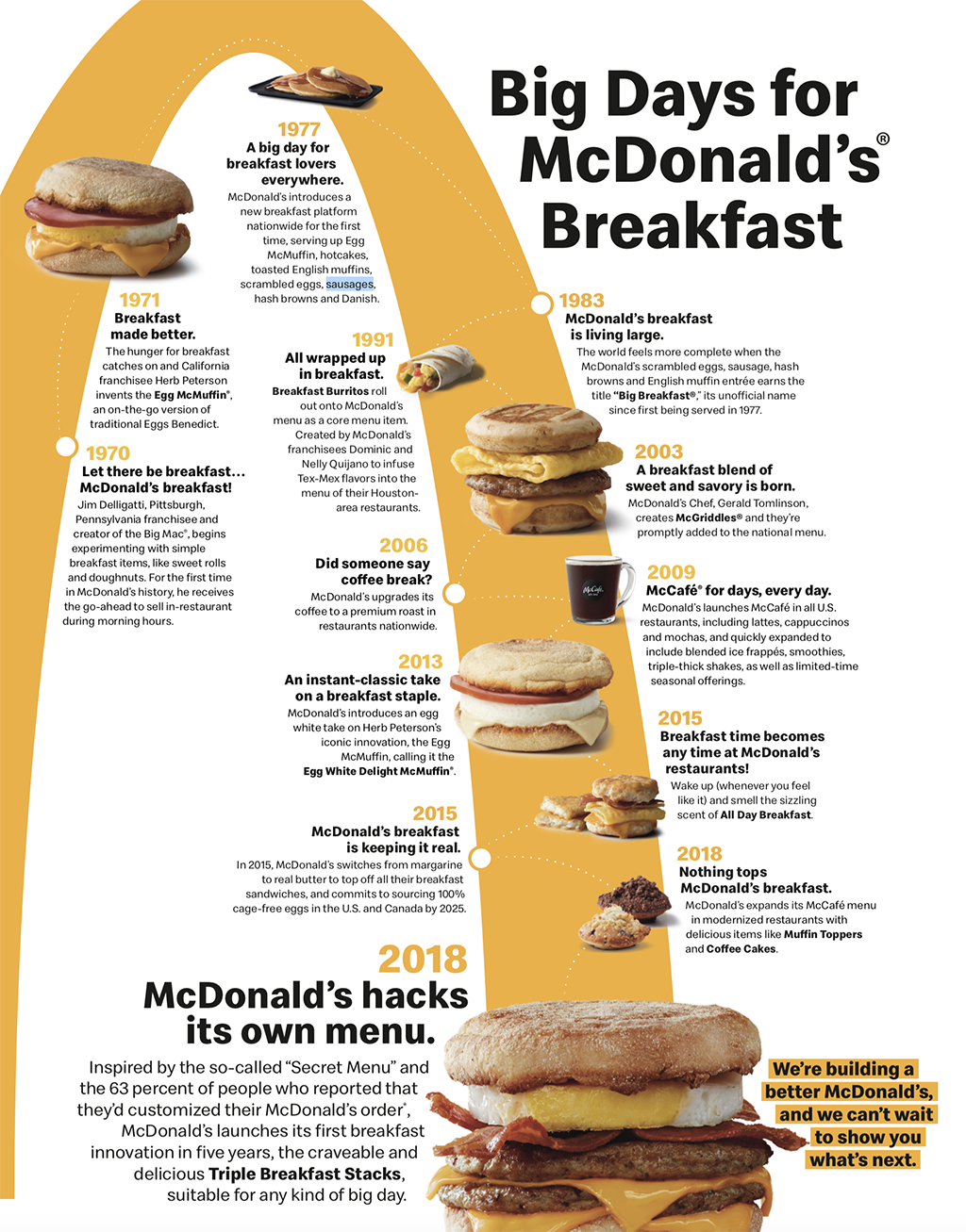McDonald's Breakfast Innovation Infographic (McDonald's)